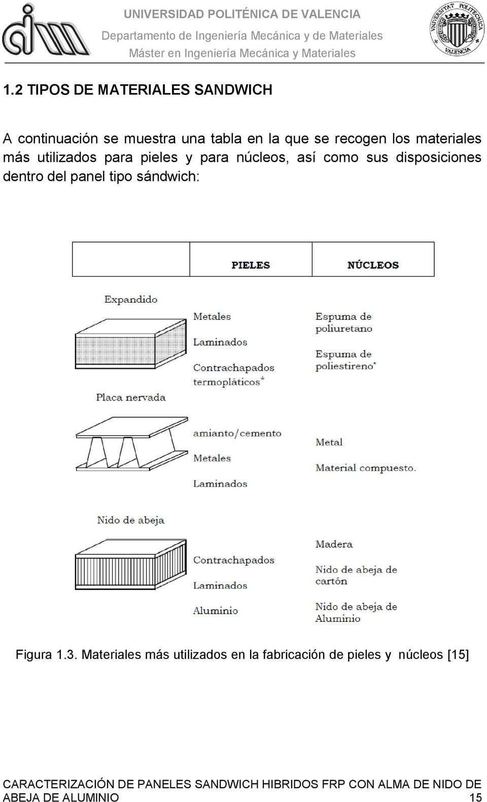 como sus disposiciones dentro del panel tipo sándwich: Figura 1.3.