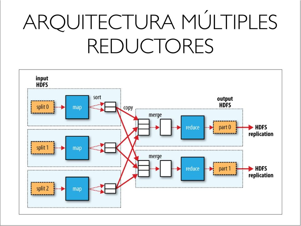 MapReduce data flow