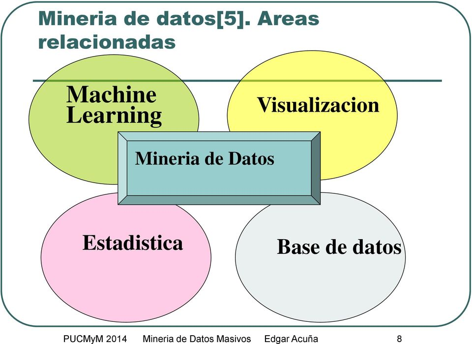 Visualizacion Mineria de Datos
