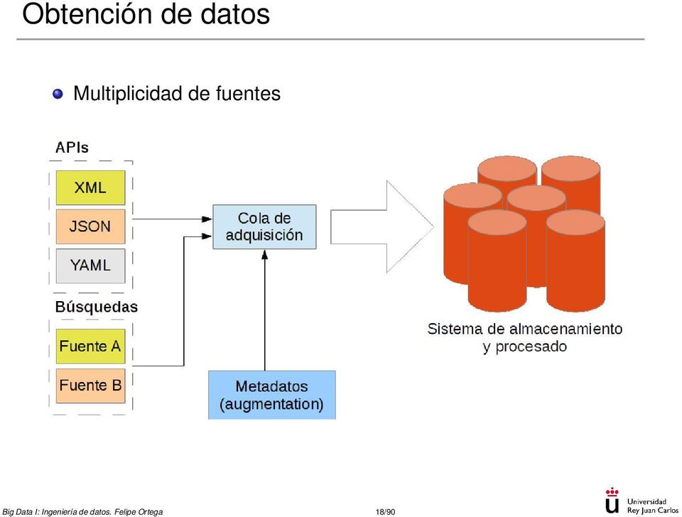 fuentes Big Data I: