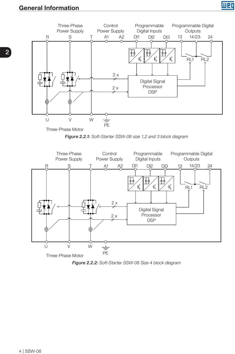 24 2 RL1 RL2 2 x 2 x Digital Signal Processor DSP U V W PE Three-Phase Motor Figure 2.2.1: Soft-Starter SSW-08 size 1,2 and 3 block diagram