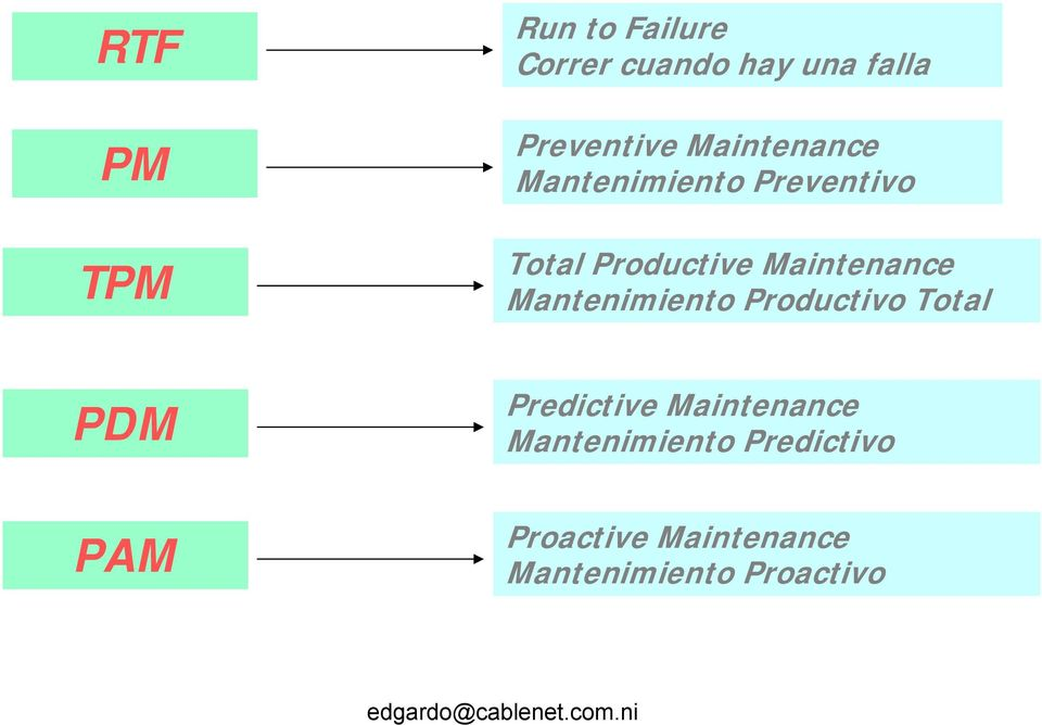 Mantenimiento Productivo Total PDM PAM Predictive Maintenance