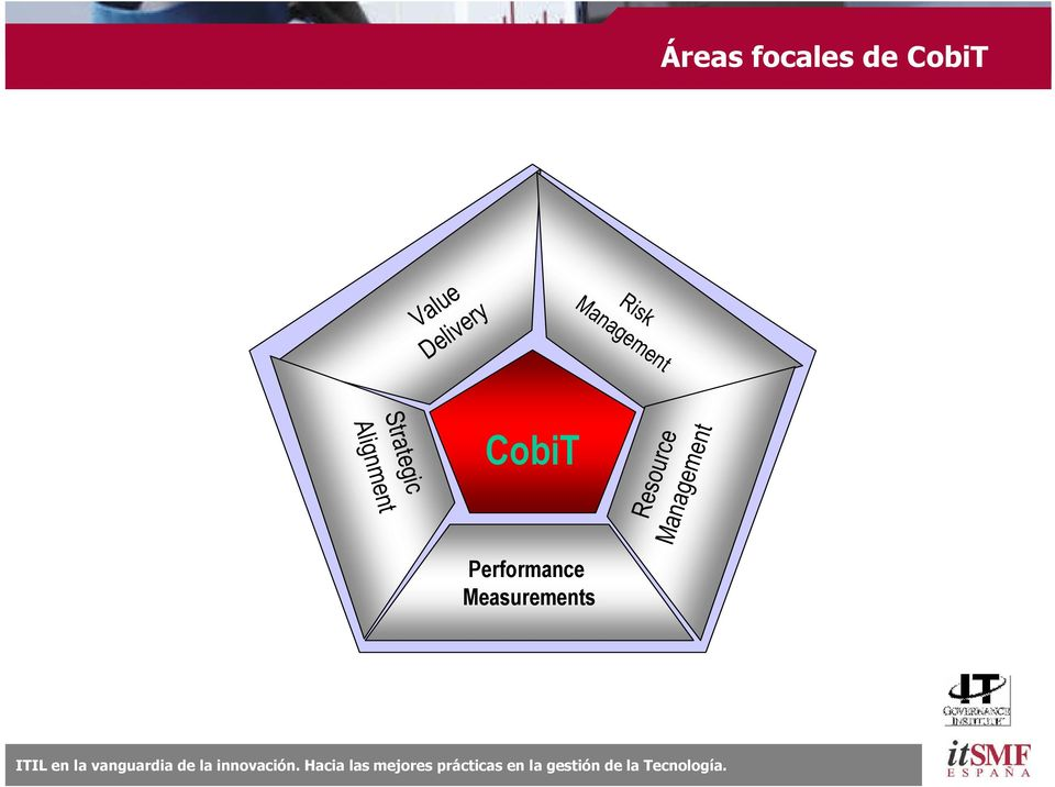 c A l i g n m e n t CobiT Performance