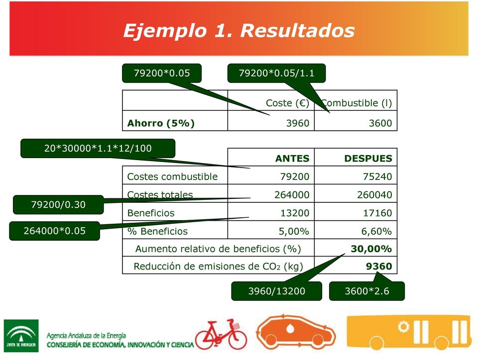 1*12/100 ANTES DESPUES Costes combustible 79200 75240 79200/0.30 264000*0.