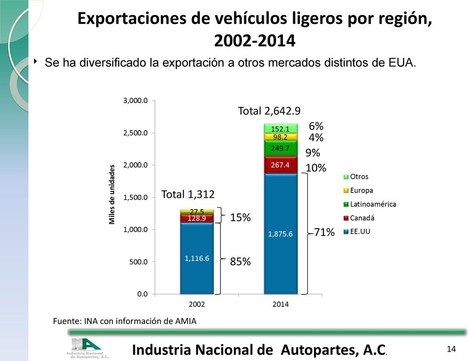 mercados distintos de EUA. Total 2,642.