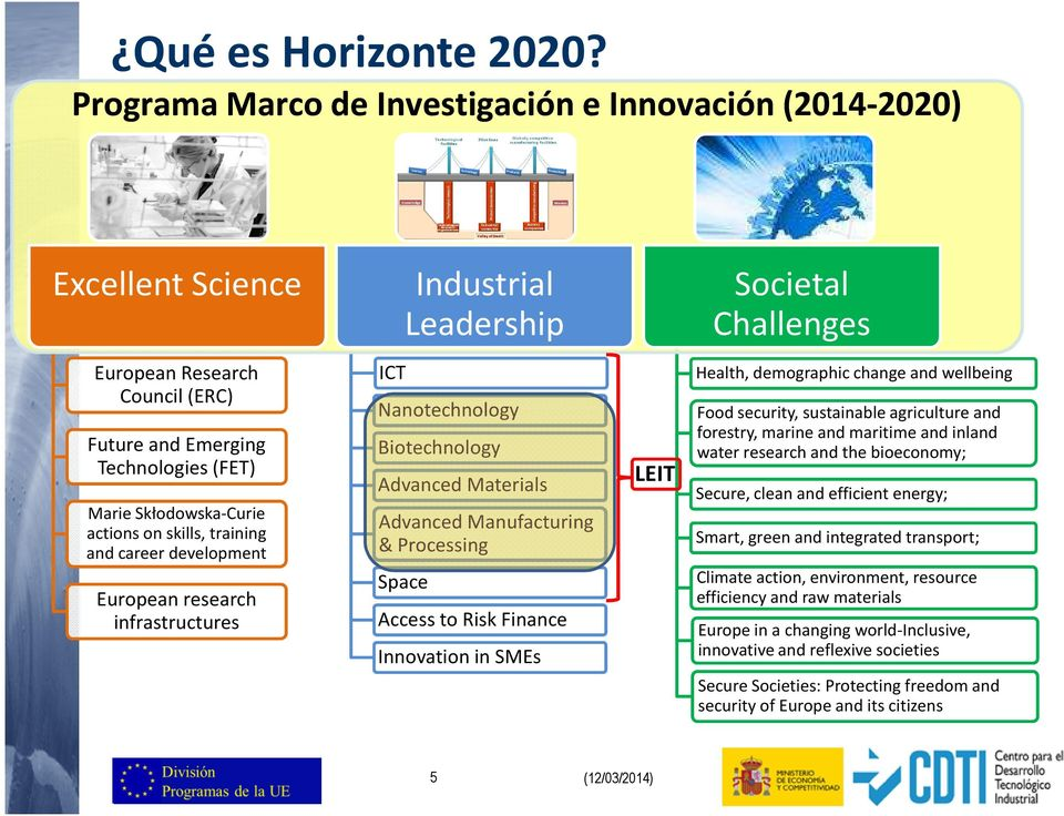 Skłodowska-Curie actions on skills, training and career development European research infrastructures ICT Nanotechnology Biotechnology Advanced Materials Advanced Manufacturing & Processing Space