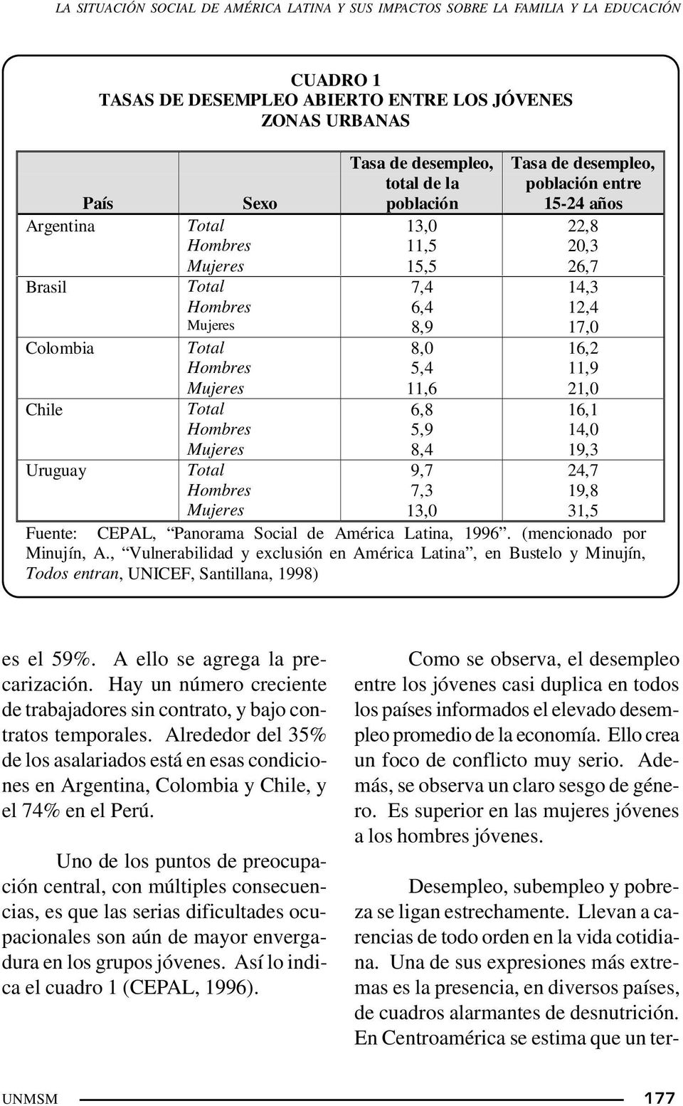 Mujeres 8,0 5,4 11,6 16,2 11,9 21,0 Chile Total Hombres Mujeres 6,8 5,9 8,4 16,1 14,0 19,3 Uruguay Total Hombres Mujeres 9,7 7,3 13,0 24,7 19,8 31,5 Fuente: CEPAL, Panorama Social de América Latina,