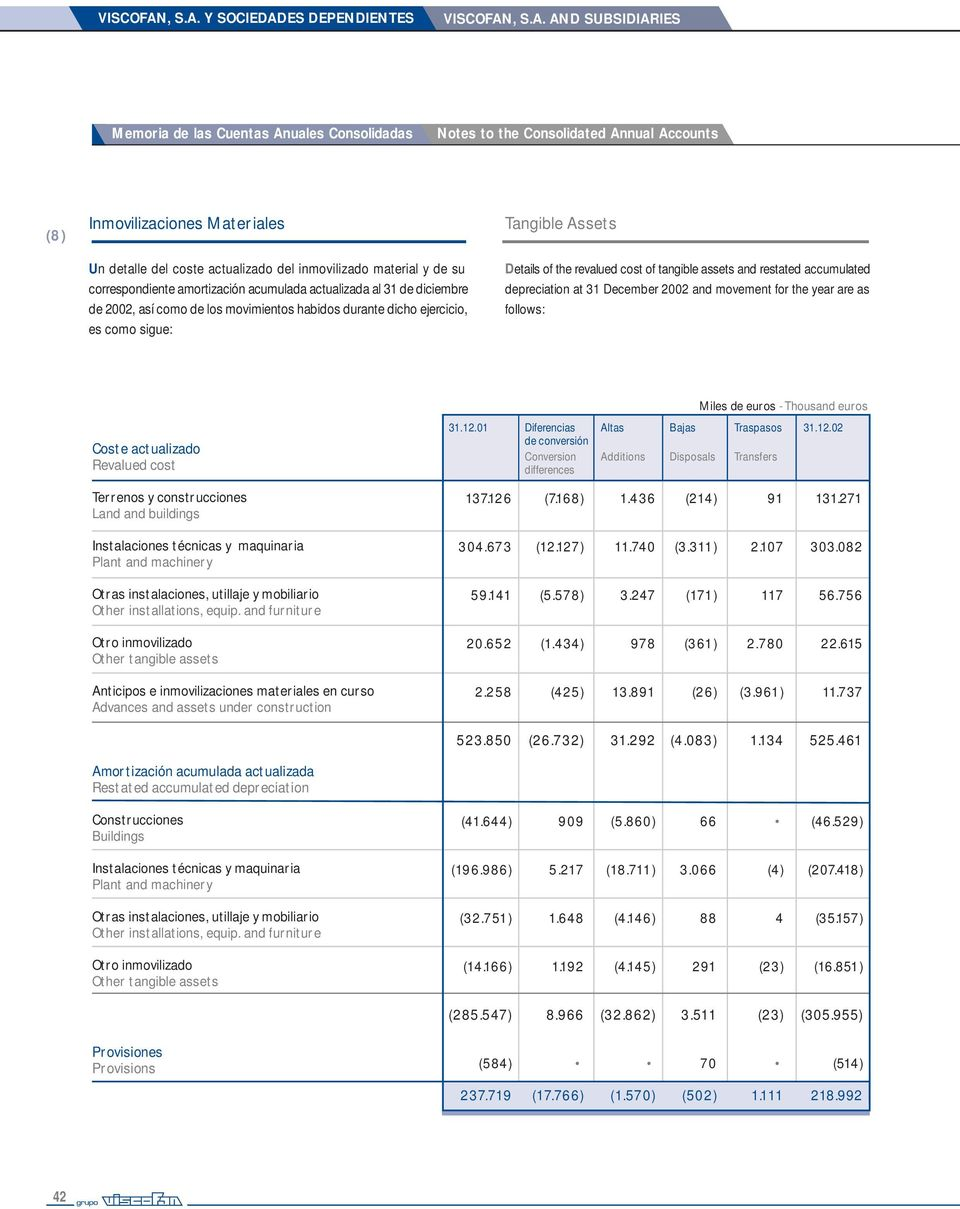 Y SOCIEDADES DEPENDIENTES  AND SUBSIDIARIES Memoria de las Cuentas Anuales Consolidadas Notes to the Consolidated Annual Accounts (8) Inmovilizaciones Materiales Tangible Assets Un detalle del coste