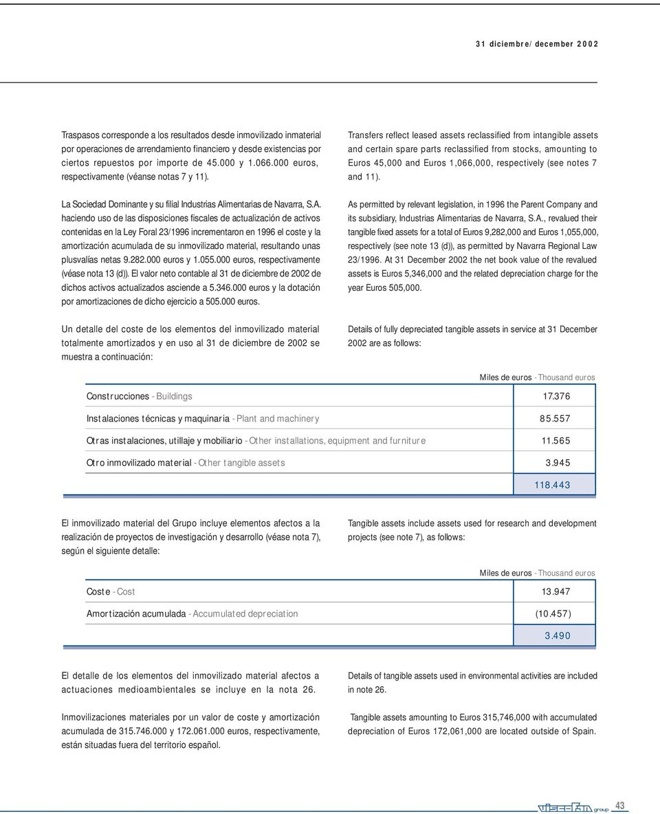 Transfers reflect leased assets reclassified from intangible assets and certain spare parts reclassified from stocks, amounting to Euros 45,000 and Euros 1,066,000, respectively (see notes 7 and 11).
