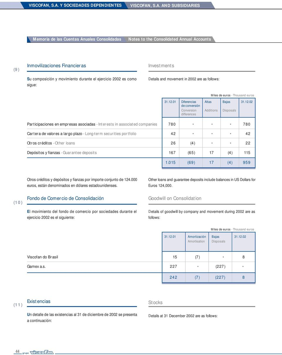Y SOCIEDADES DEPENDIENTES  AND SUBSIDIARIES Memoria de las Cuentas Anuales Consolidadas Notes to the Consolidated Annual Accounts (9) Inmovilizaciones Financieras Investments Su composición y