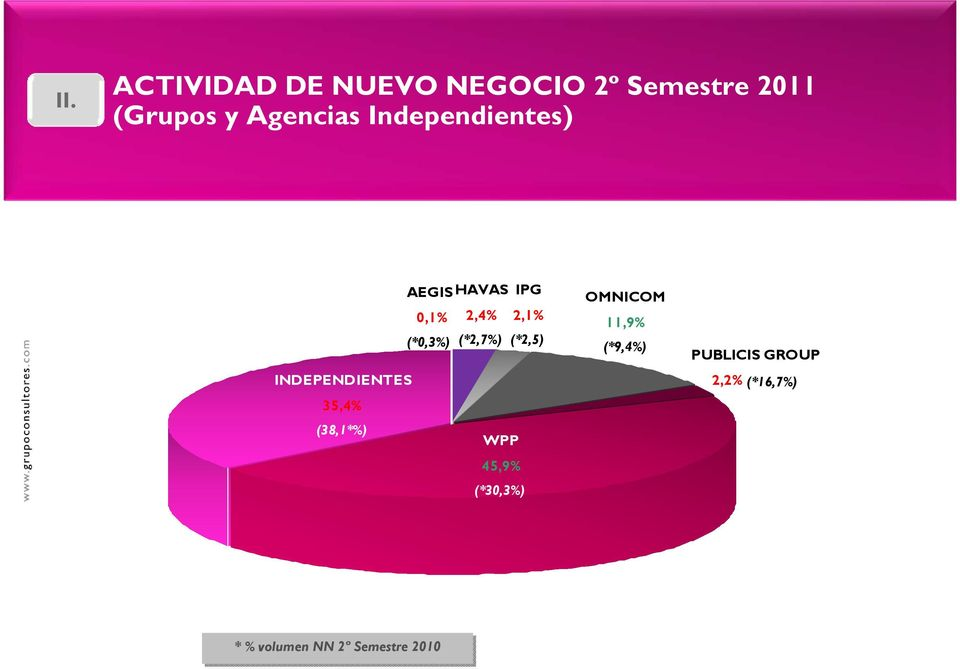 INDEPENDIENTES 35,4% 2,1% (*2,5) (38,1*%) WPP 45,9% (*30,3%)