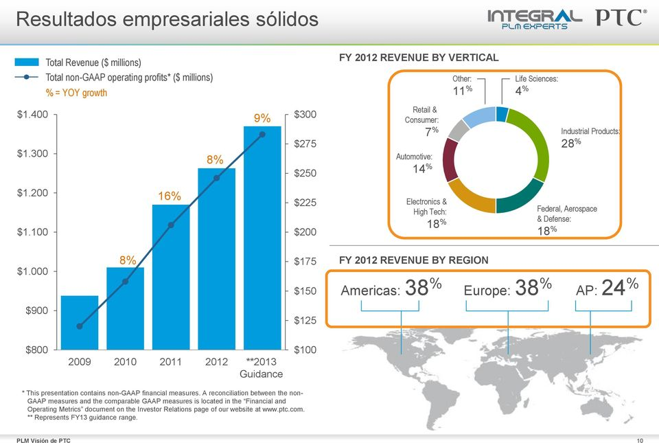000 8% $175 $150 FY 2012 REVENUE BY REGION Americas: 38 % Europe: 38 % AP: 24 % $900 $125 $800 2009 2010 2011 2012 **2013 Guidance $100 * This presentation contains non-gaap financial measures.