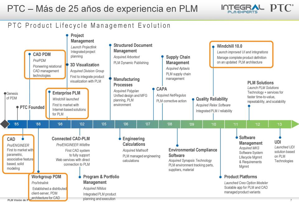 Division Group First to integrate product visualization with PLM Structured Document Management Acquired Arbortext PLM Dynamic Publishing Manufacturing Processes Acquired Polyplan Unified design and