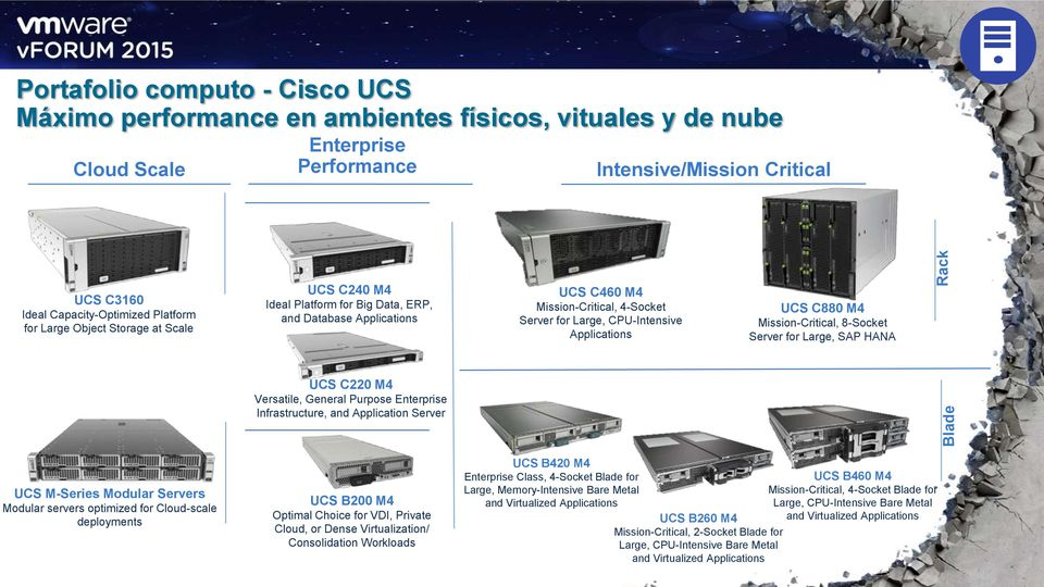 UCS C880 M4 Mission-Critical, 8-Socket Server for Large, SAP HANA UCS C220 M4 Versatile, General Purpose Enterprise Infrastructure, and Application Server UCS M-Series Modular Servers Modular servers