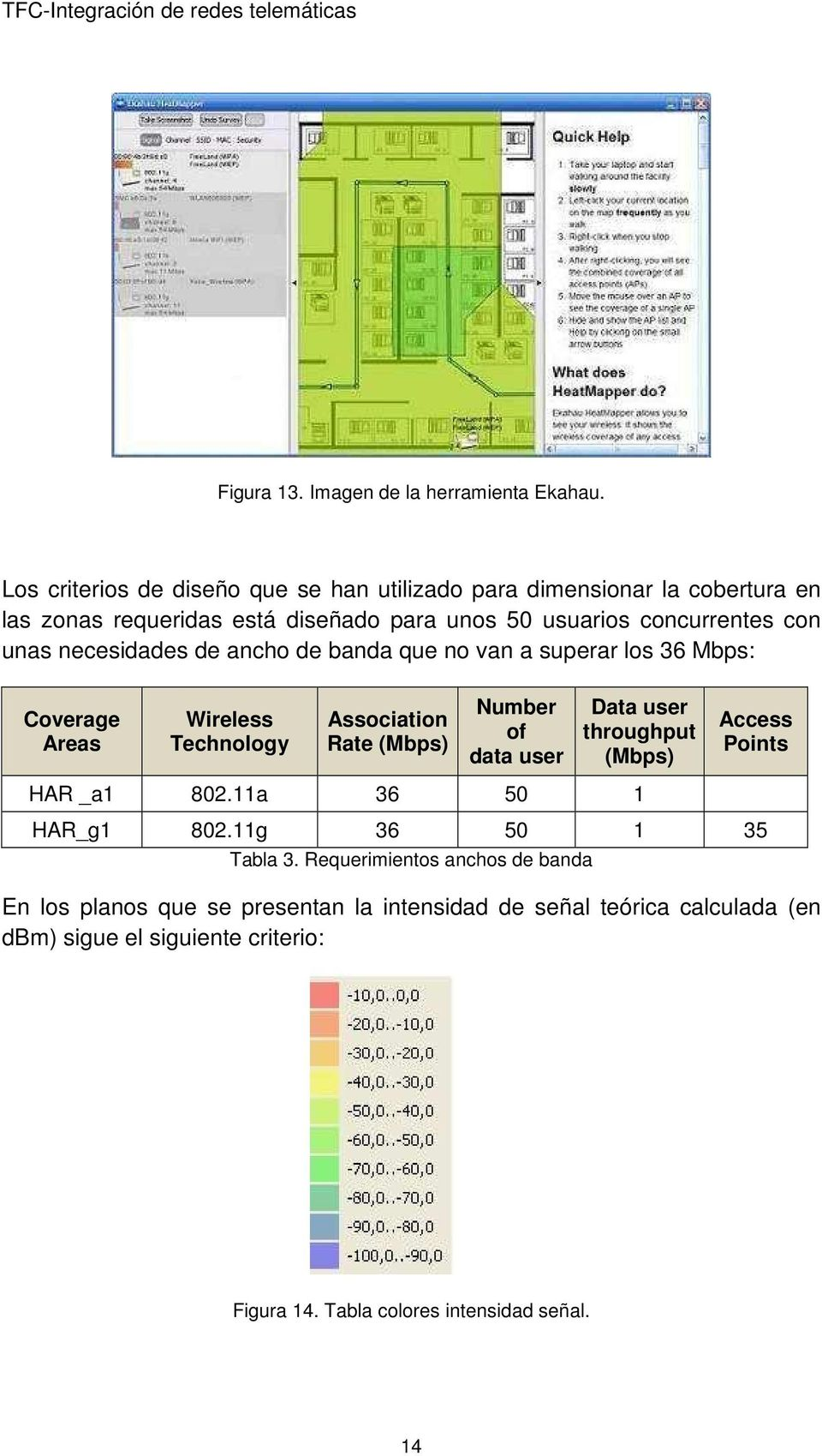 necesidades de ancho de banda que no van a superar los 36 Mbps: Coverage Areas Wireless Technology Association Rate (Mbps) Number of data user Data user