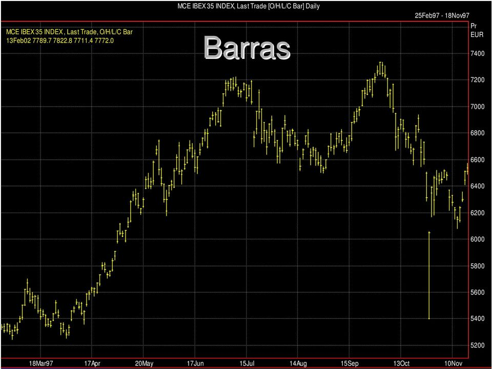 0 MCE IBEX 35 INDEX, Last Trade [O/H/L/C Bar] Daily Barras