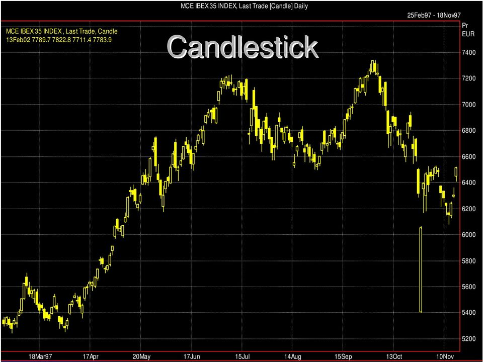 9 MCE IBEX 35 INDEX, Last Trade [Candle] Daily Candlestick