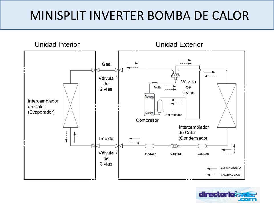 Minisplit inverter bomba de calor pdf for Bomba de calor inverter