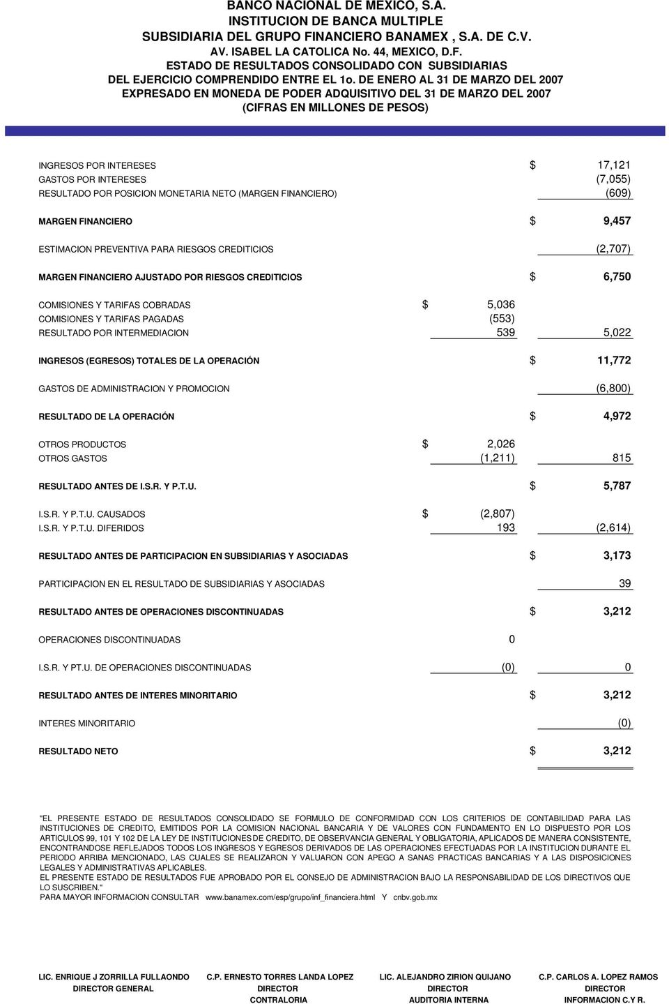 POR POSICION MONETARIA NETO (MARGEN FINANCIERO) (609) MARGEN FINANCIERO $ 9,457 ESTIMACION PREVENTIVA PARA RIESGOS CREDITICIOS (2,707) MARGEN FINANCIERO AJUSTADO POR RIESGOS CREDITICIOS $ 6,750