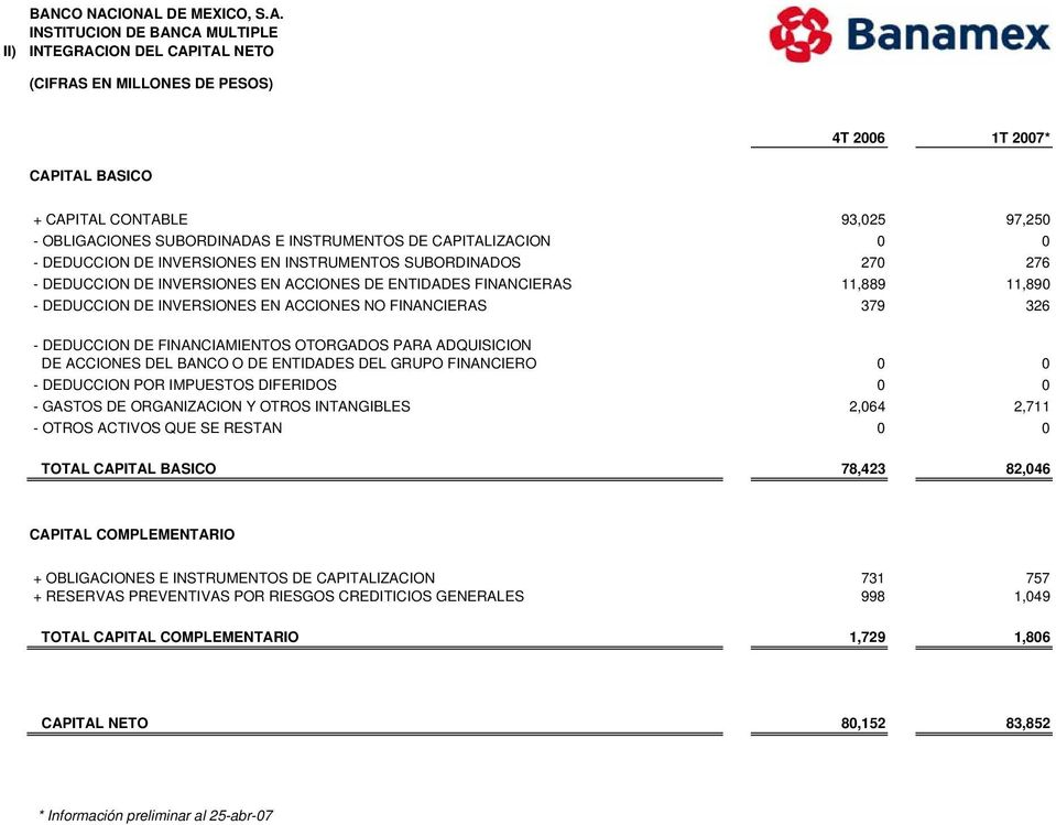 INVERSIONES EN ACCIONES NO FINANCIERAS 379 326 - DEDUCCION DE FINANCIAMIENTOS OTORGADOS PARA ADQUISICION DE ACCIONES DEL BANCO O DE ENTIDADES DEL GRUPO FINANCIERO 0 0 - DEDUCCION POR IMPUESTOS