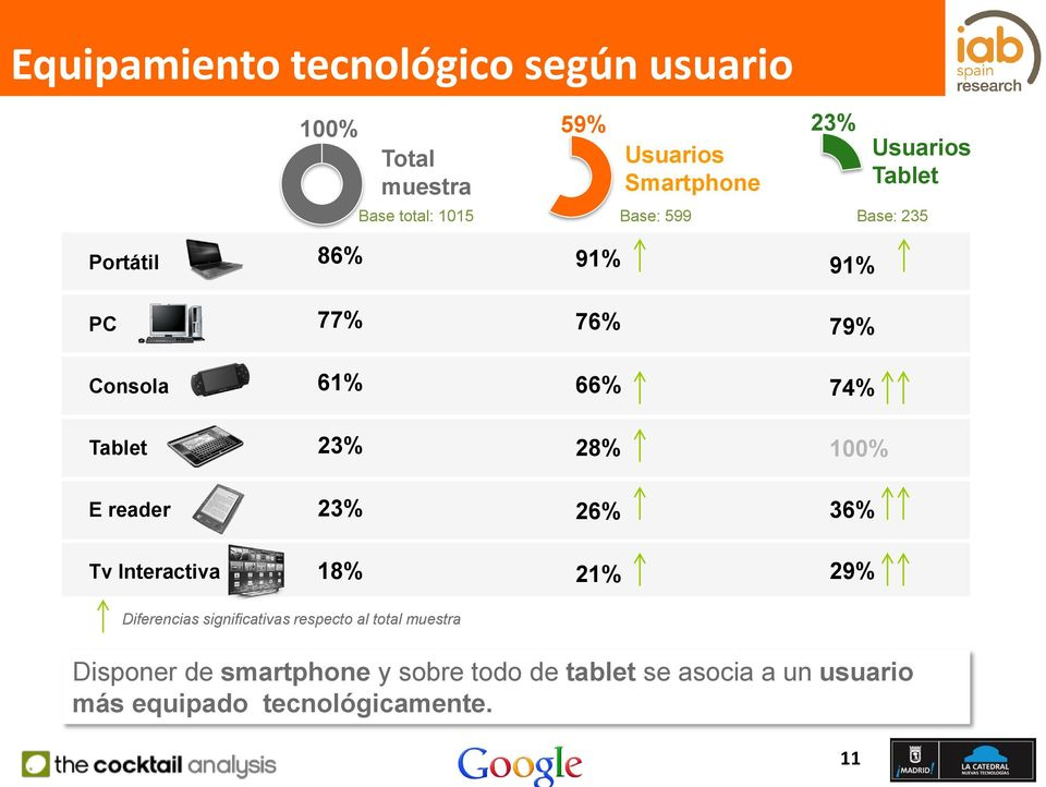 28% 100% E reader 23% 26% 36% Tv Interactiva 18% 21% 29% Diferencias significativas respecto al total