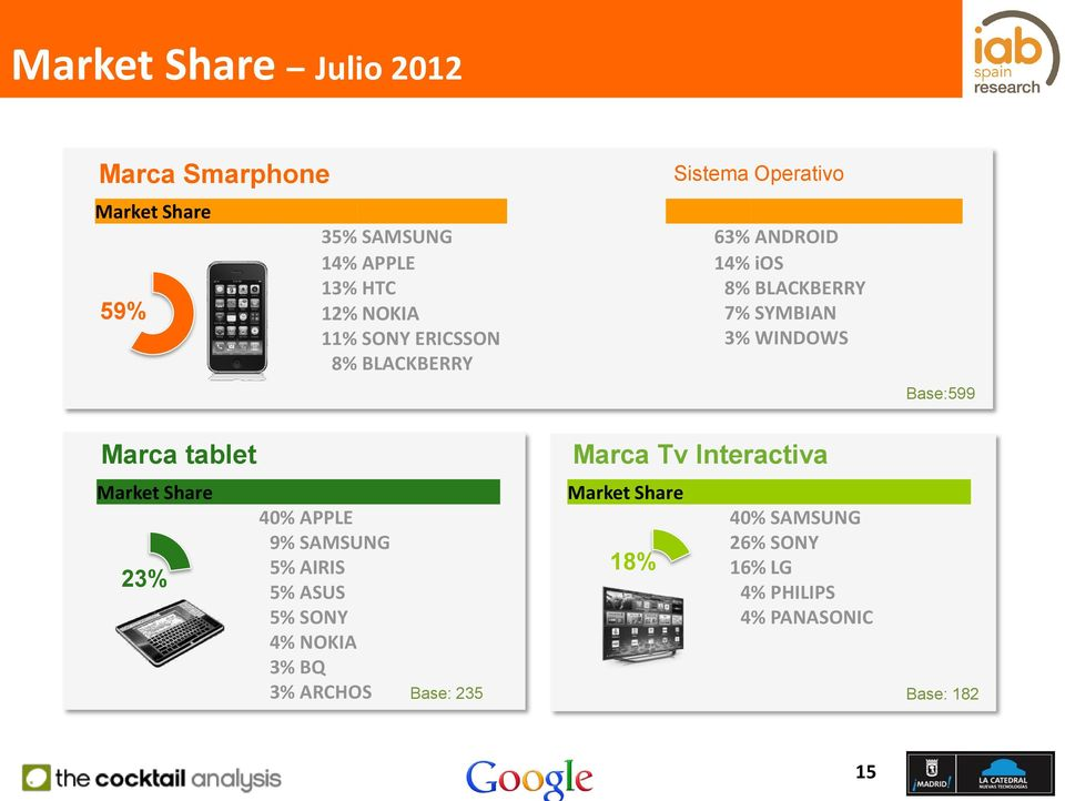 Marca tablet Marca Tv Interactiva Market Share 23% 40% APPLE 9% SAMSUNG 5% AIRIS 5% ASUS 5% SONY 4% NOKIA