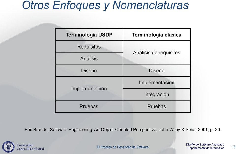 Implementación Integración Pruebas Eric Braude, Software Engineering.