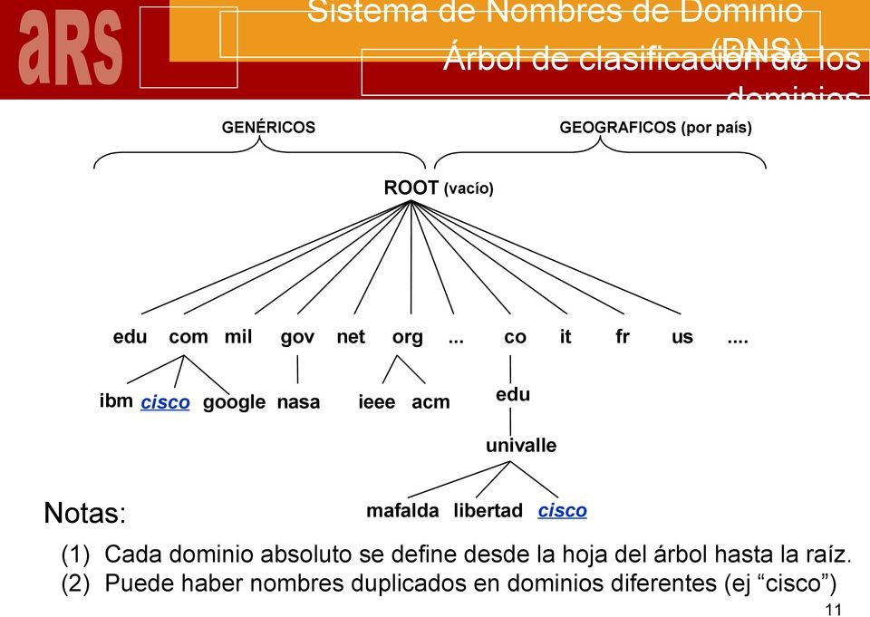 .. ibm cisco google nasa ieee acm edu univalle Notas: mafalda libertad cisco (1) Cada dominio