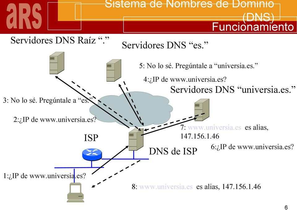 universia.es? Servidores DNS universia.es. DNS de ISP 7: www.universia.es es alias, 14