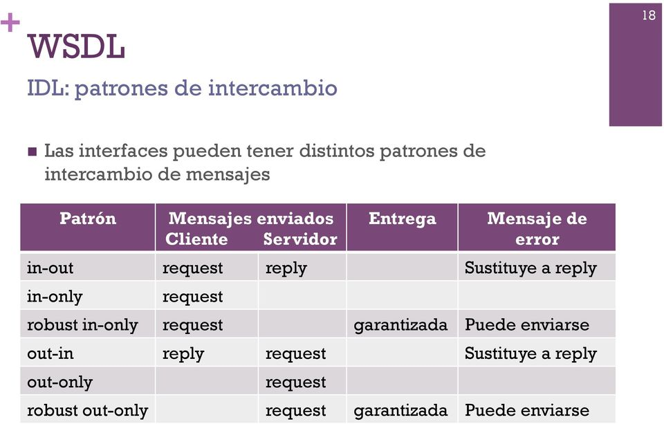 request reply Sustituye a reply in-only request robust in-only request garantizada Puede enviarse