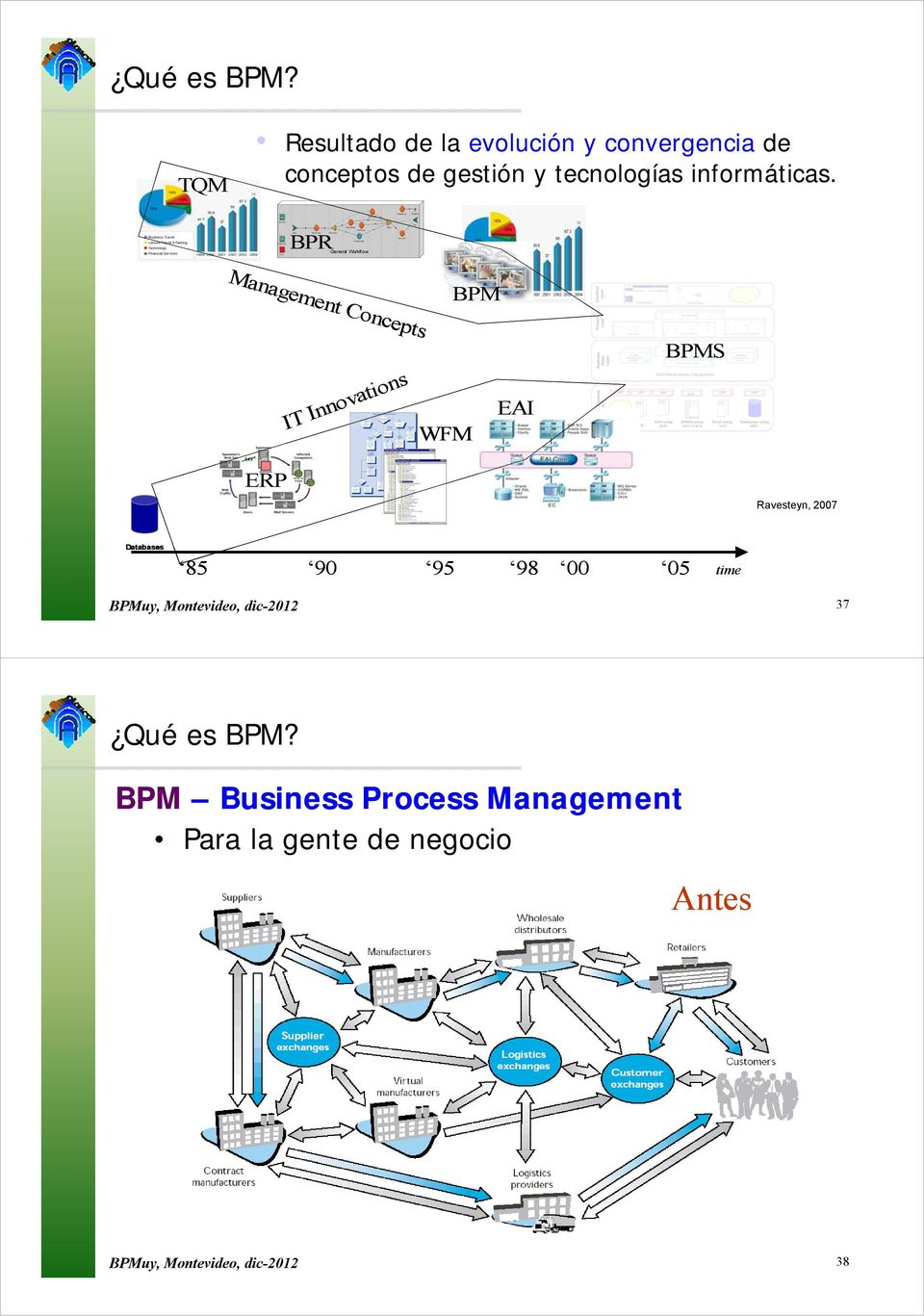 BPR BPRGeneral Workflow Management Concepts IT Innova novations BPM EAI WFM Interface Layer Process Layer Back end \ Sy ystems Business Layer Rules Layer BPMS Web Service Self-Generating Integration