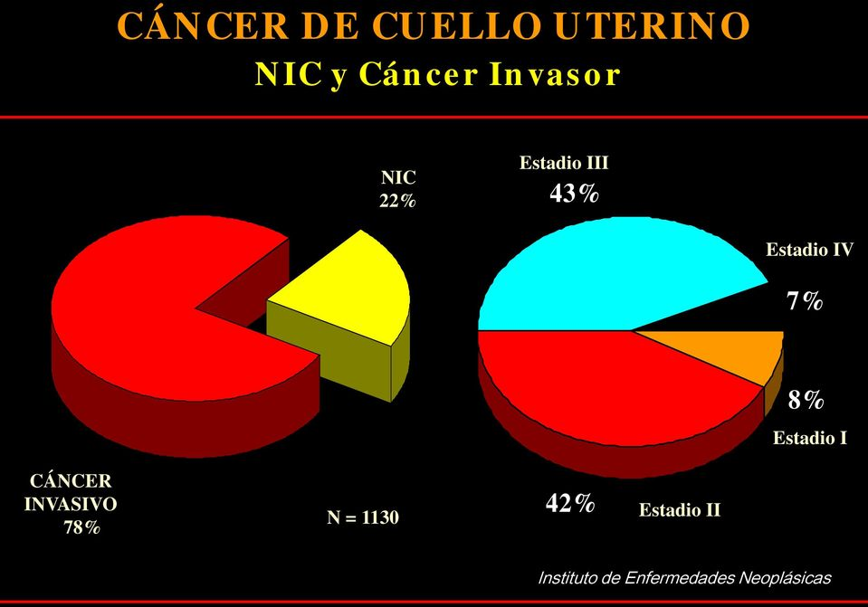 7% 8% Estadio I CÁNCER INVASIVO 78% N = 1130