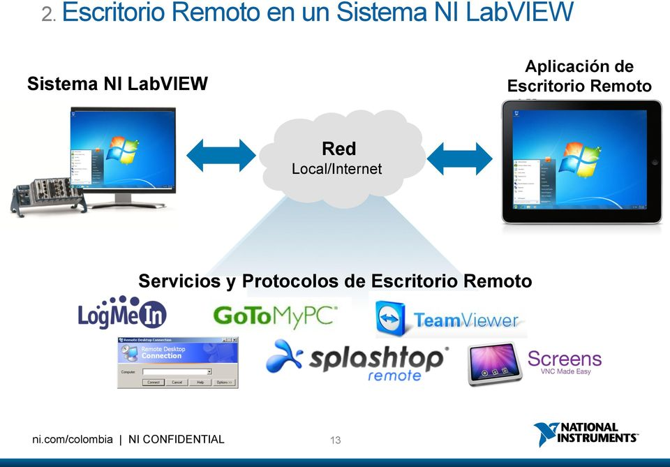 Sistema NI LabVIEW Red Local/Internet