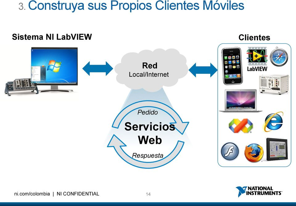 LabVIEW Clientes Red