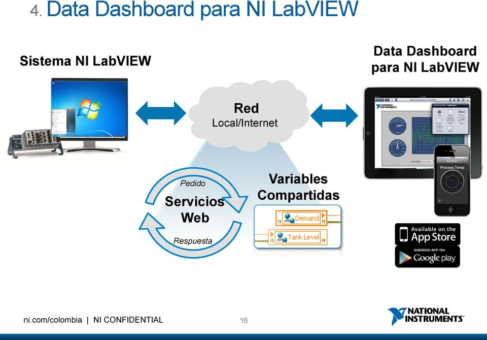 LabVIEW Red Local/Internet Variables