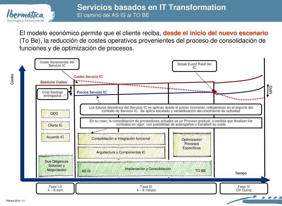 Coste Incremental del Servicio IC Break Event Point del IC Costes BaseLine Costes Costes Servicio IC Cost Savings entregados Precios Servicio IC MRG QDD Oferta IC Los futuros beneficios del Servicio