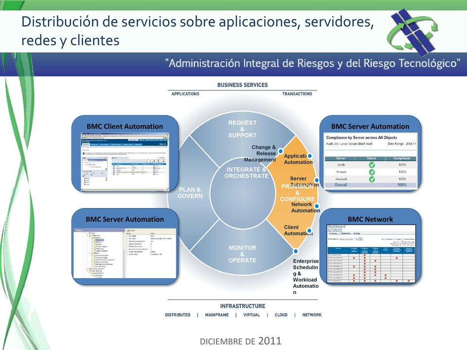 ORCHESTRATE Application Automation Server PROVISION Automation CONFIGURE Network Automation