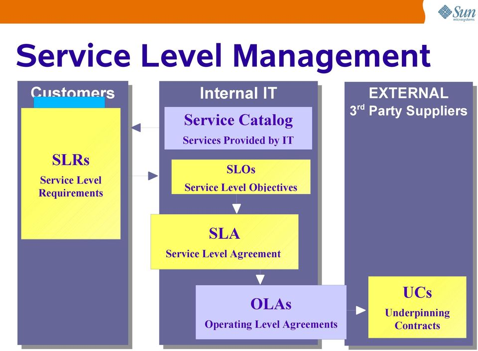 Level Objectives EXTERNAL 3 rd Party Suppliers SLA Service Level