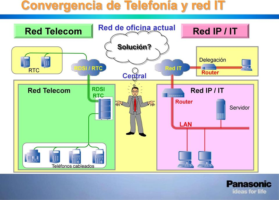 Red IP / IT Delegación RTC RDSI / RTC Central Red IT