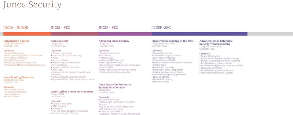 Introduction to Junos Security Zones Security Policies Firewall User Authentication Screen Options Network Address Translation IPsec VPNs Introduction to Intrusion Detection and Prevention Clustering