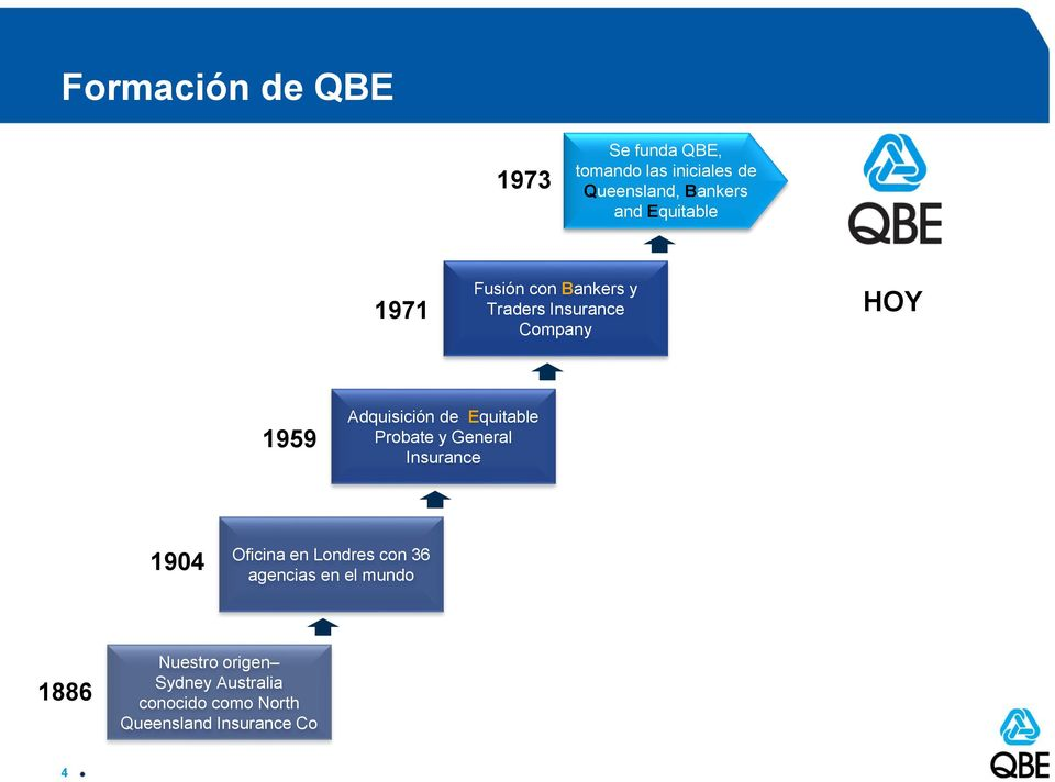 Equitable Probate y General Insurance 1904 Oficina en Londres con 36 agencias en el