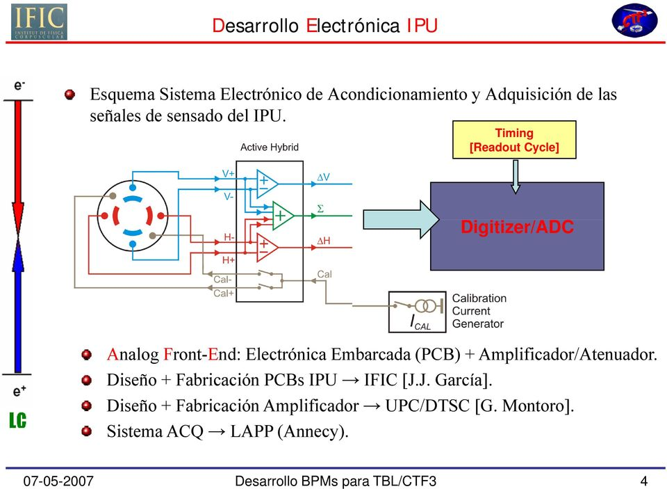 Timing [Readout Cycle] Digitizer/ADC Analog Front-End: Electrónica Embarcada (PCB) +