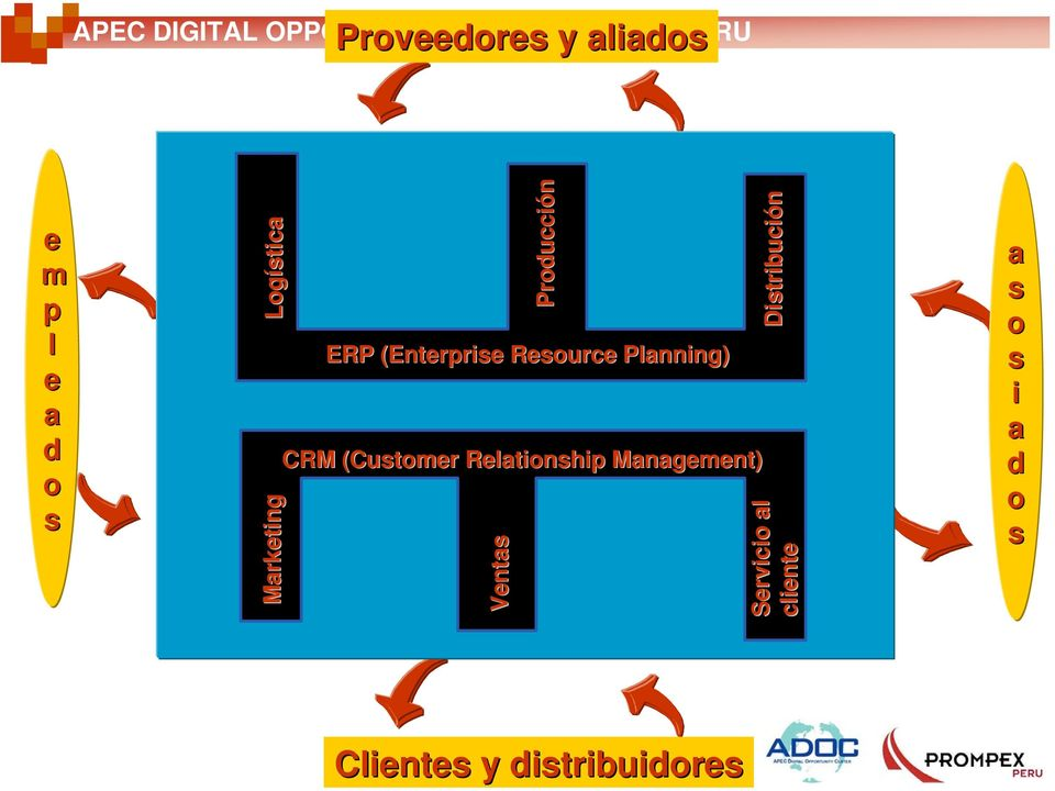 Marketing Producción ERP (Enterprise Resource Planning) CRM