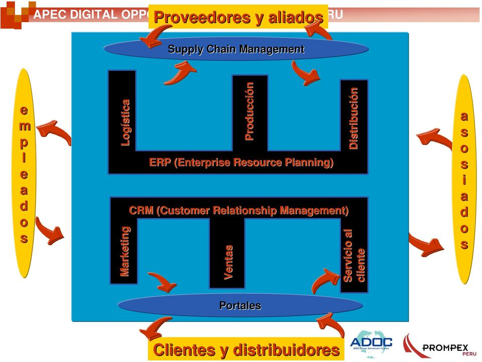 Marketing Producción ERP (Enterprise Resource Planning) CRM (Customer