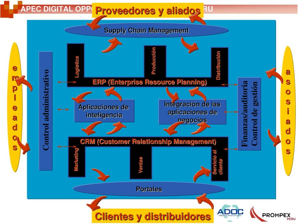Planning) Aplicaciones de inteligencia CRM (Customer Relationship Management) Ventas Distribución Integración