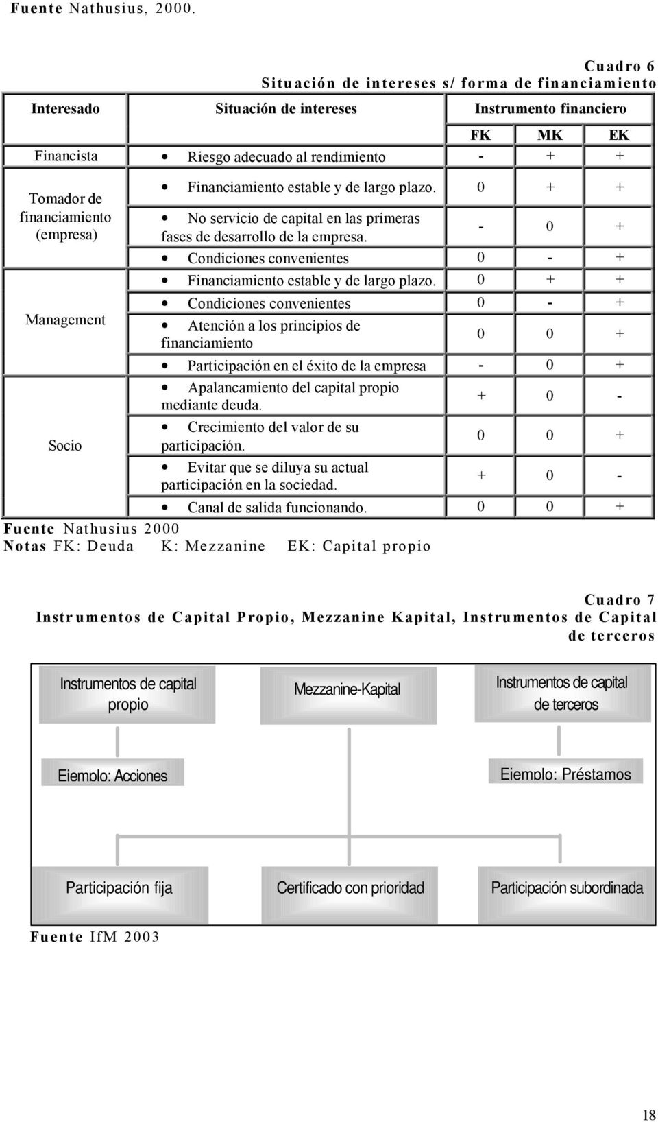 (empresa) Management Socio Financiamiento estable y de largo plazo. 0 + + No servicio de capital en las primeras - 0 + fases de desarrollo de la empresa.