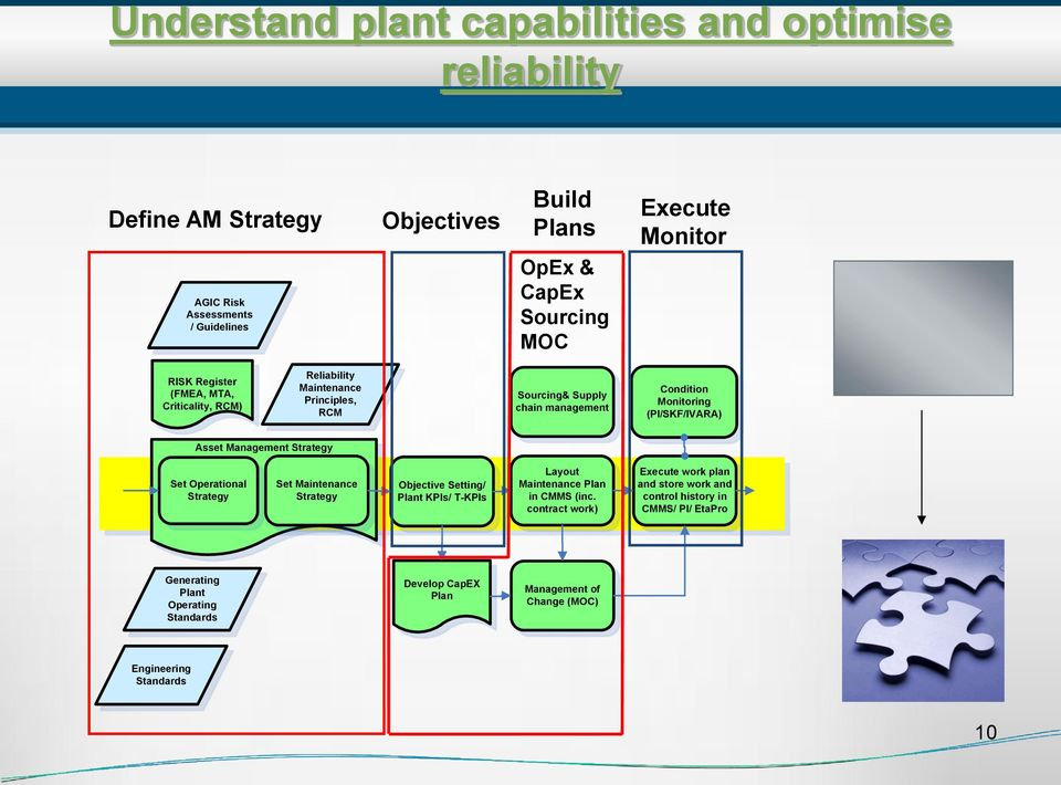 Management Strategy Set Operational Strategy Set Maintenance Strategy Objective Setting/ Plant KPIs/ T-KPIs Layout Maintenance Plan in CMMS (inc.