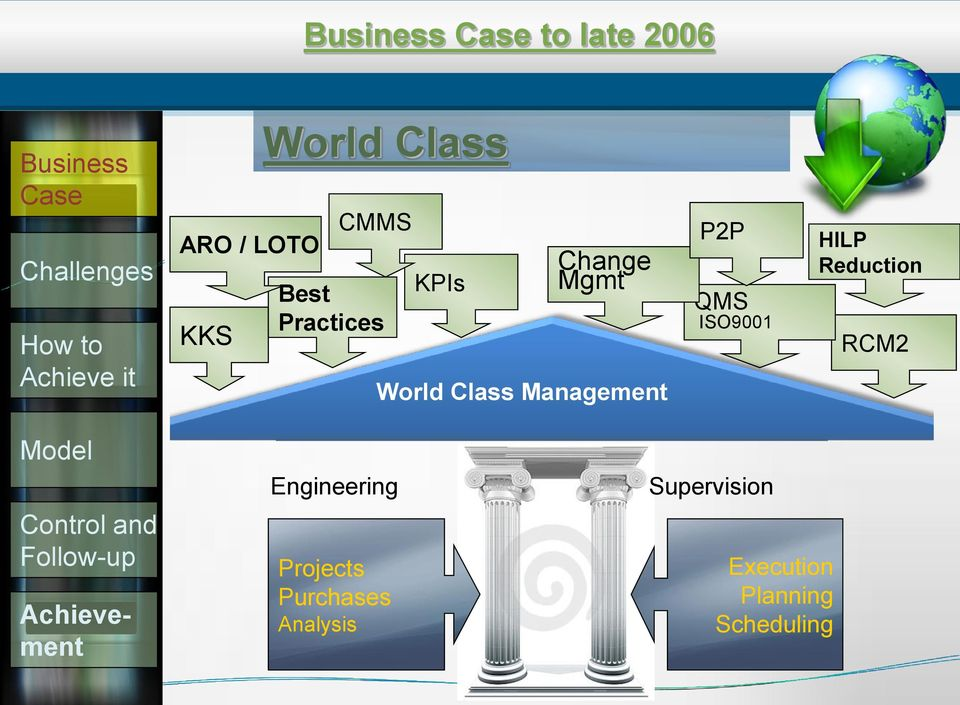Projects Purchases Analysis KPIs Change Mgmt World Class Asset Management Performance