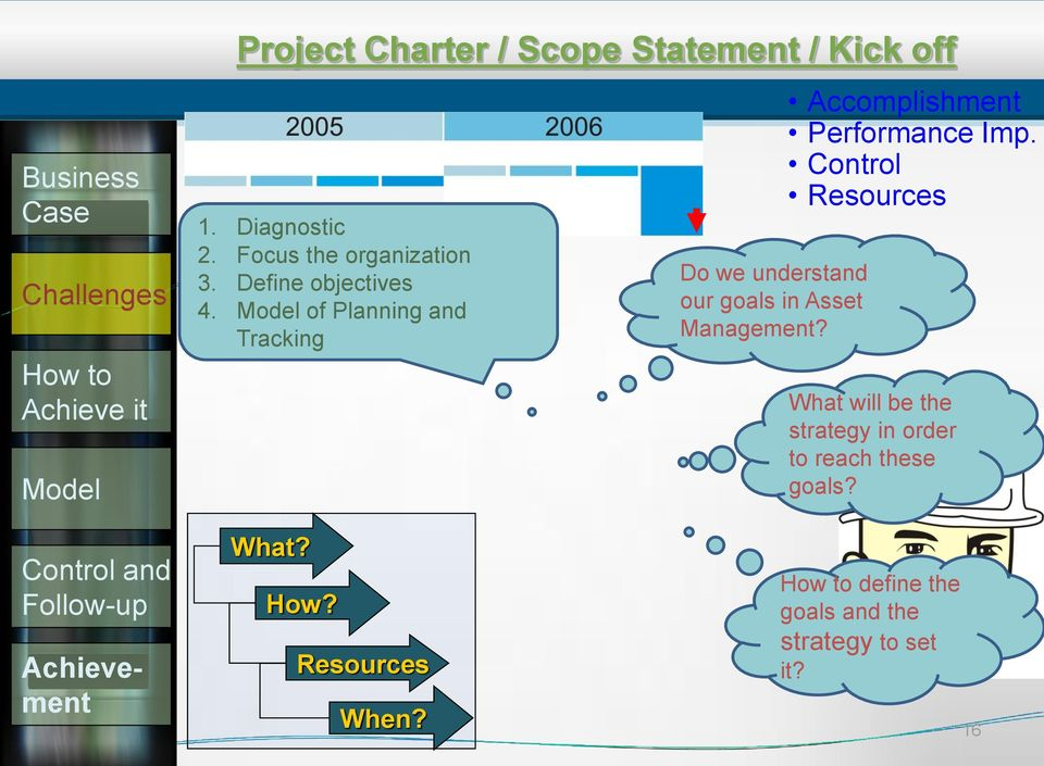 Planning and Tracking Do we understand our goals in Asset Management? Accomplishment Performance Imp.