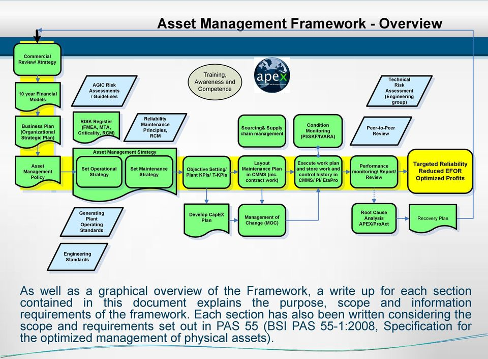 (PI/SKF/IVARA) Peer-to-Peer Review Asset Management Strategy Asset Management Policy Set Operational Strategy Set Maintenance Strategy Objective Setting/ Plant KPIs/ T-KPIs Layout Maintenance Plan in